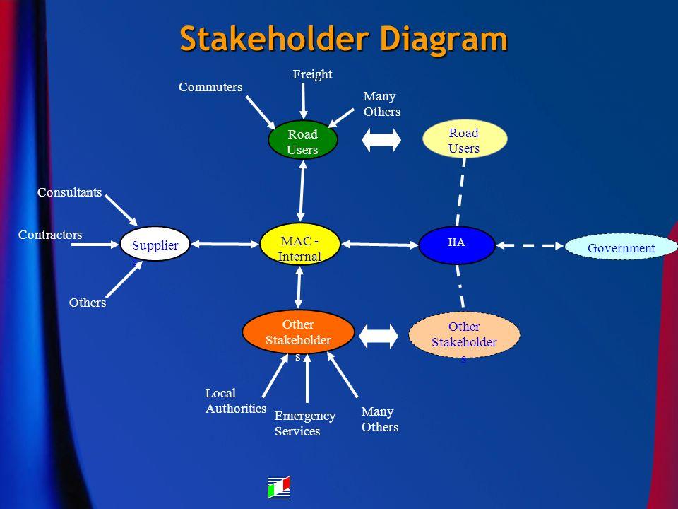 Stakeholder Diagram HA MAC - Internal Other Stakeholder s Road Users Government Other Stakeholder s Road Users Commuters Freight Many Others Consultan