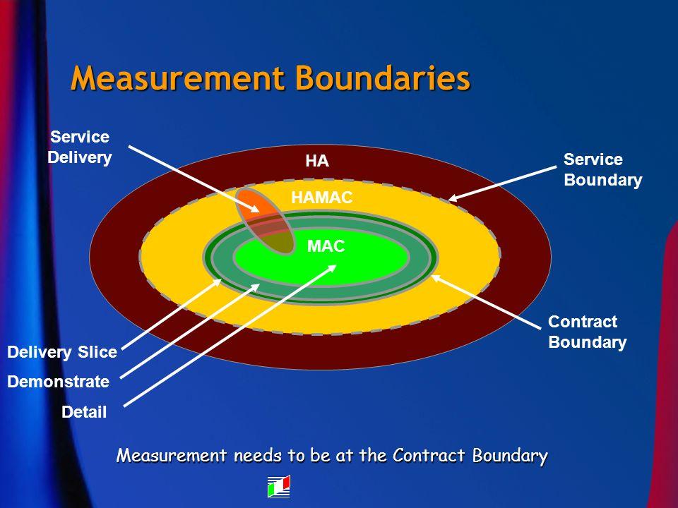Measurement Boundaries Measurement needs to be at the Contract Boundary HAMAC HA Service Boundary Contract Boundary Service Delivery Delivery Slice De