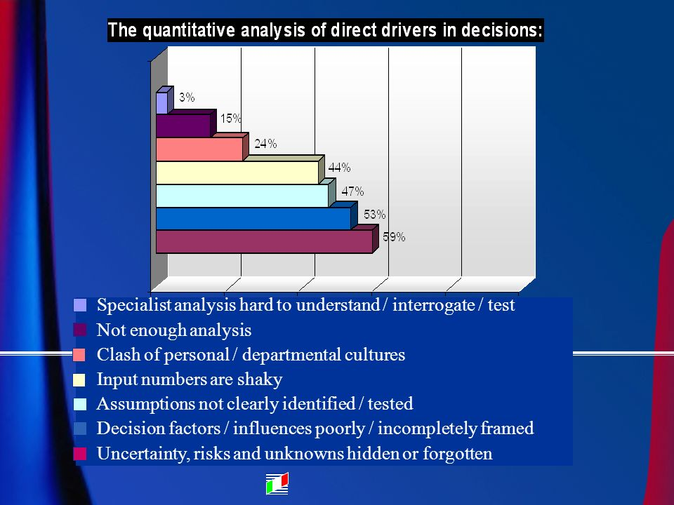 Specialist analysis hard to understand / interrogate / test Not enough analysis Clash of personal / departmental cultures Input numbers are shaky Assumptions not clearly identified / tested Decision factors / influences poorly / incompletely framed Uncertainty, risks and unknowns hidden or forgotten