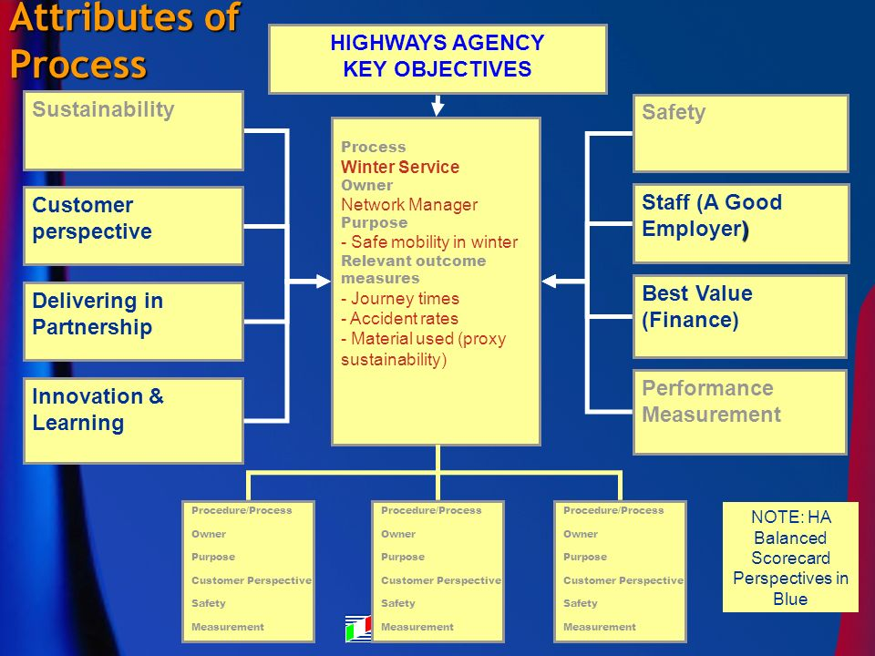 Process Winter Service Owner Network Manager Purpose - Safe mobility in winter Relevant outcome measures - Journey times - Accident rates - Material used (proxy sustainability) Procedure/Process Owner Purpose Customer Perspective Safety Measurement Procedure/Process Owner Purpose Customer Perspective Safety Measurement Procedure/Process Owner Purpose Customer Perspective Safety Measurement Performance Measurement ) Staff (A Good Employer) HIGHWAYS AGENCY KEY OBJECTIVES Attributes of Process Innovation & Learning Delivering in Partnership Best Value (Finance) Sustainability NOTE: HA Balanced Scorecard Perspectives in Blue Customer perspective Safety