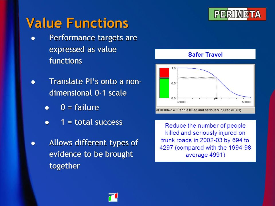 Value Functions Performance targets are expressed as value functions Performance targets are expressed as value functions Translate PIs onto a non- dimensional 0-1 scale Translate PIs onto a non- dimensional 0-1 scale 0 = failure 0 = failure 1 = total success 1 = total success Allows different types of evidence to be brought together Allows different types of evidence to be brought together Safer Travel Reduce the number of people killed and seriously injured on trunk roads in 2002-03 by 694 to 4297 (compared with the 1994-98 average 4991)