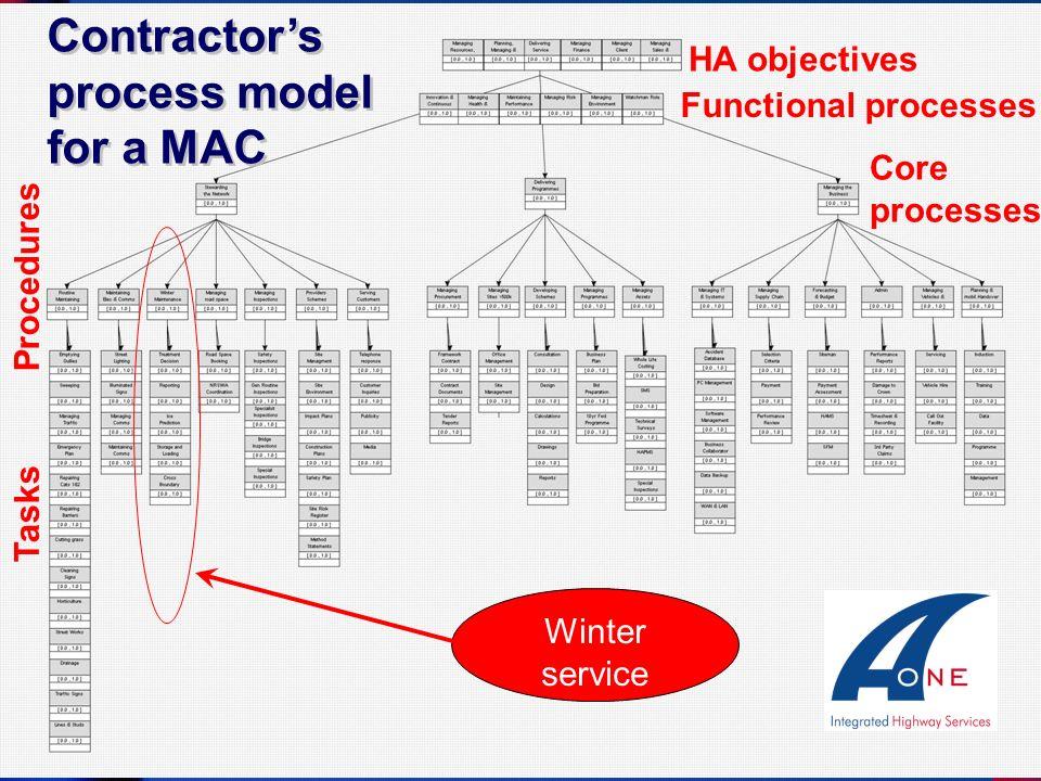 Contractors process model for a MAC Functional processes Core processes Procedures Tasks Winter service HA objectives
