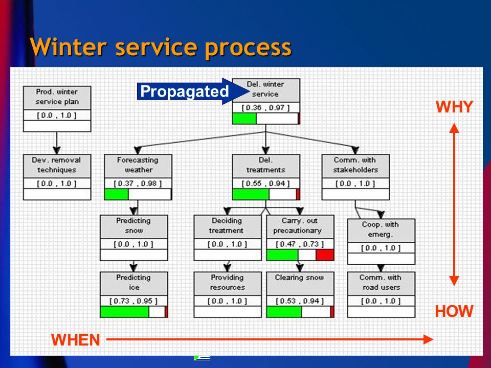 Winter service process WHY HOW WHEN Propagated