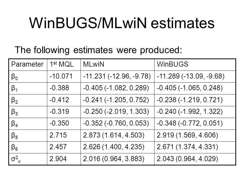WinBUGS/MLwiN estimates The following estimates were produced: Parameter1 st MQLMLwiNWinBUGS β0β0 -10.071-11.231 (-12.96, -9.78)-11.289 (-13.09, -9.68) β1β1 -0.388-0.405 (-1.082, 0.289)-0.405 (-1.065, 0.248) β2β2 -0.412-0.241 (-1.205, 0.752)-0.238 (-1.219, 0.721) β3β3 -0.319-0.250 (-2.019, 1.303)-0.240 (-1.992, 1.322) β4β4 -0.350-0.352 (-0.760, 0.053)-0.348 (-0.772, 0.051) β5β5 2.7152.873 (1.614, 4.503)2.919 (1.569, 4.606) β6β6 2.4572.626 (1.400, 4.235)2.671 (1.374, 4.331) σ2uσ2u 2.9042.016 (0.964, 3.883)2.043 (0.964, 4.029)