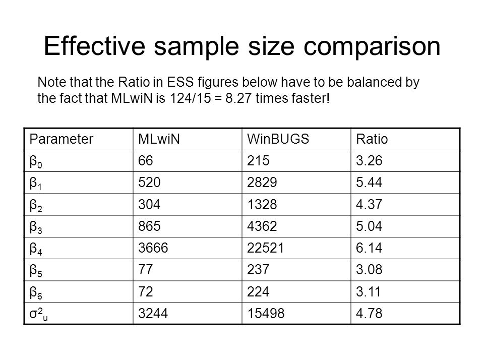 Effective sample size comparison ParameterMLwiNWinBUGSRatio β0β0 662153.26 β1β1 52028295.44 β2β2 30413284.37 β3β3 86543625.04 β4β4 3666225216.14 β5β5 772373.08 β6β6 722243.11 σ2uσ2u 3244154984.78 Note that the Ratio in ESS figures below have to be balanced by the fact that MLwiN is 124/15 = 8.27 times faster!