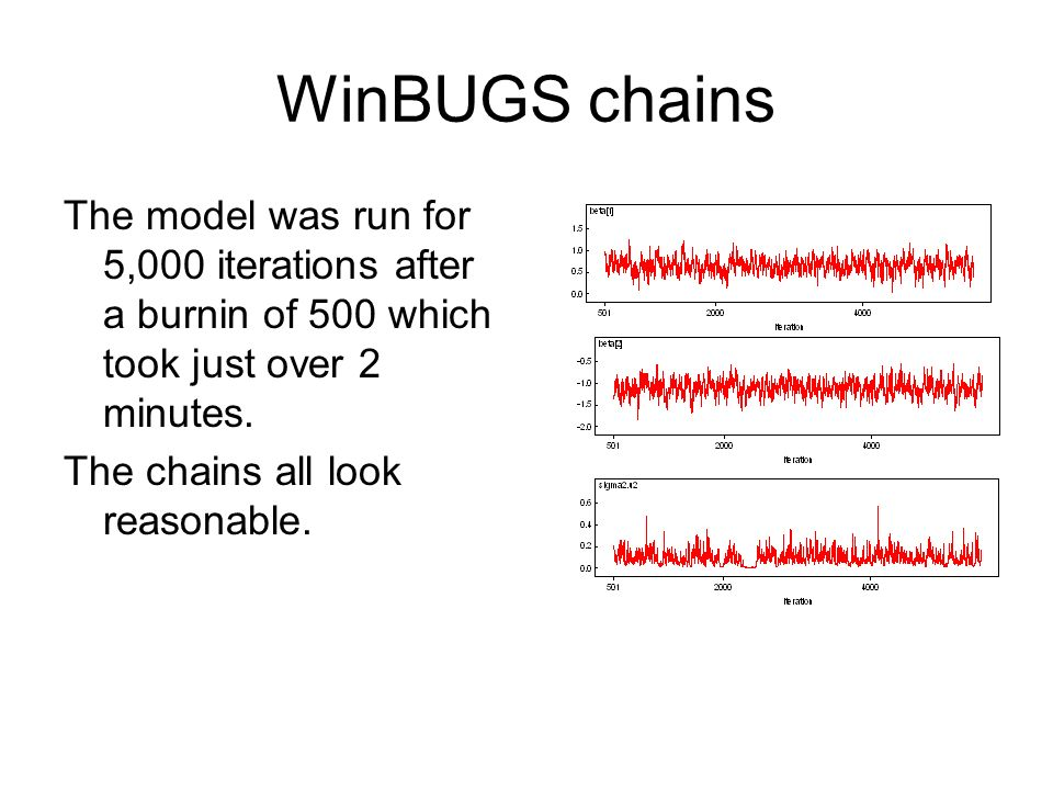 WinBUGS chains The model was run for 5,000 iterations after a burnin of 500 which took just over 2 minutes. The chains all look reasonable.