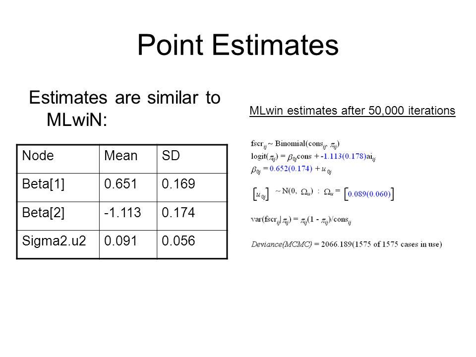 Point Estimates Estimates are similar to MLwiN: MLwin estimates after 50,000 iterations NodeMeanSD Beta[1]0.6510.169 Beta[2]-1.1130.174 Sigma2.u20.091