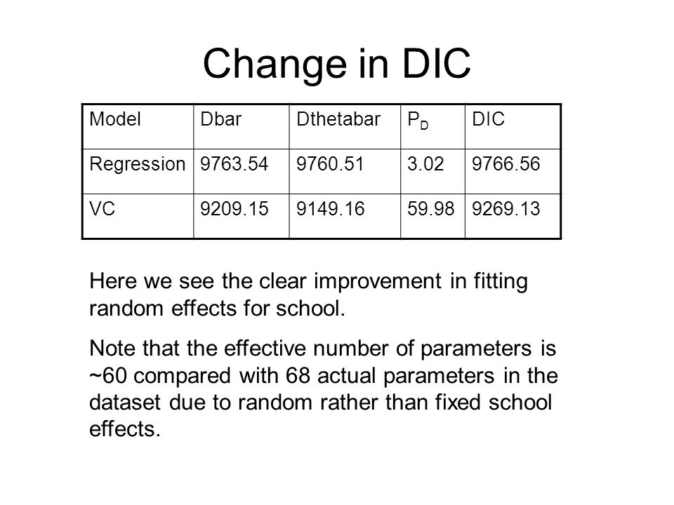 Change in DIC ModelDbarDthetabarPDPD DIC Regression9763.549760.513.029766.56 VC9209.159149.1659.989269.13 Here we see the clear improvement in fitting random effects for school.