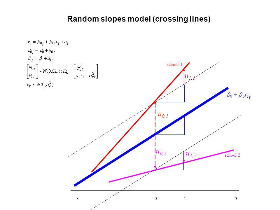 Random slopes model (crossing lines) -3 0 1 3 0 + 1 x 1ij school 2 school 1 u 1,1 u 0,2 u 1,2 u 0,1