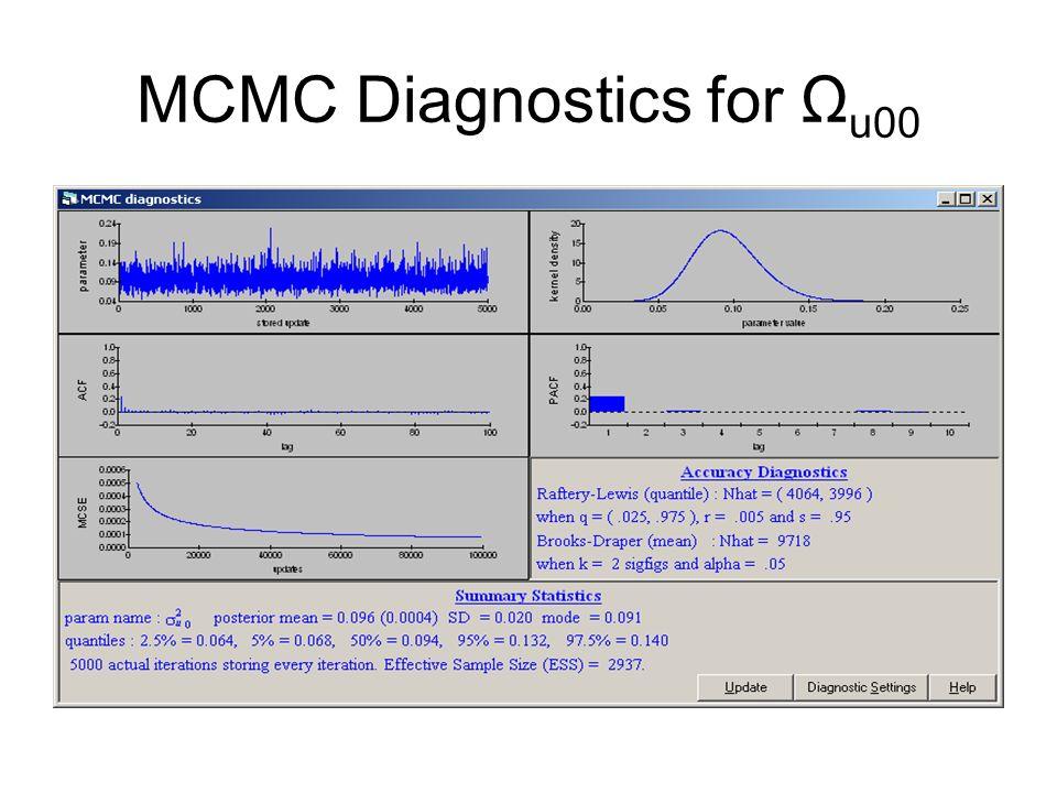 MCMC Diagnostics for Ω u00