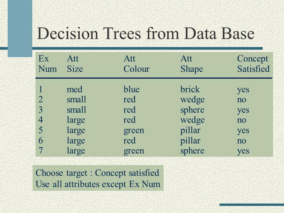 Decision Trees from Data Base ExAttAttAttConcept NumSizeColourShapeSatisfied 1medbluebrickyes 2smallredwedgeno 3smallredsphereyes 4largeredwedgeno 5la