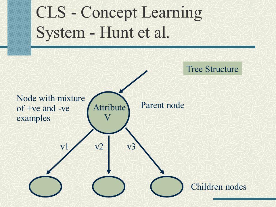 CLS - Concept Learning System - Hunt et al. Parent node Attribute V v1v2v3 Node with mixture of +ve and -ve examples Children nodes Tree Structure