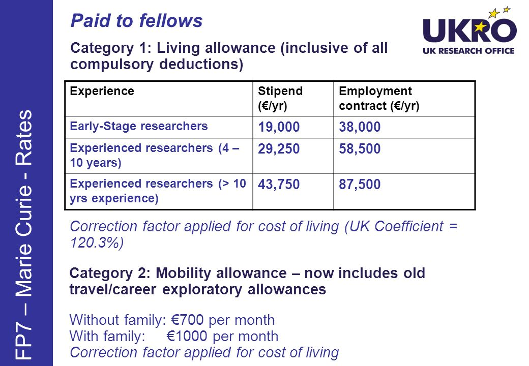Paid to fellows Category 1: Living allowance (inclusive of all compulsory deductions) ExperienceStipend (/yr) Employment contract (/yr) Early-Stage researchers 19,00038,000 Experienced researchers (4 – 10 years) 29,25058,500 Experienced researchers (> 10 yrs experience) 43,75087,500 FP7 – Marie Curie - Rates Correction factor applied for cost of living (UK Coefficient = 120.3%) Category 2: Mobility allowance – now includes old travel/career exploratory allowances Without family: 700 per month With family: 1000 per month Correction factor applied for cost of living