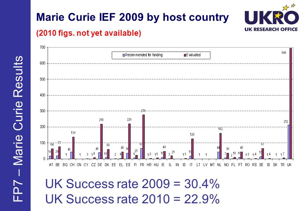Marie Curie IEF 2009 by host country (2010 figs.