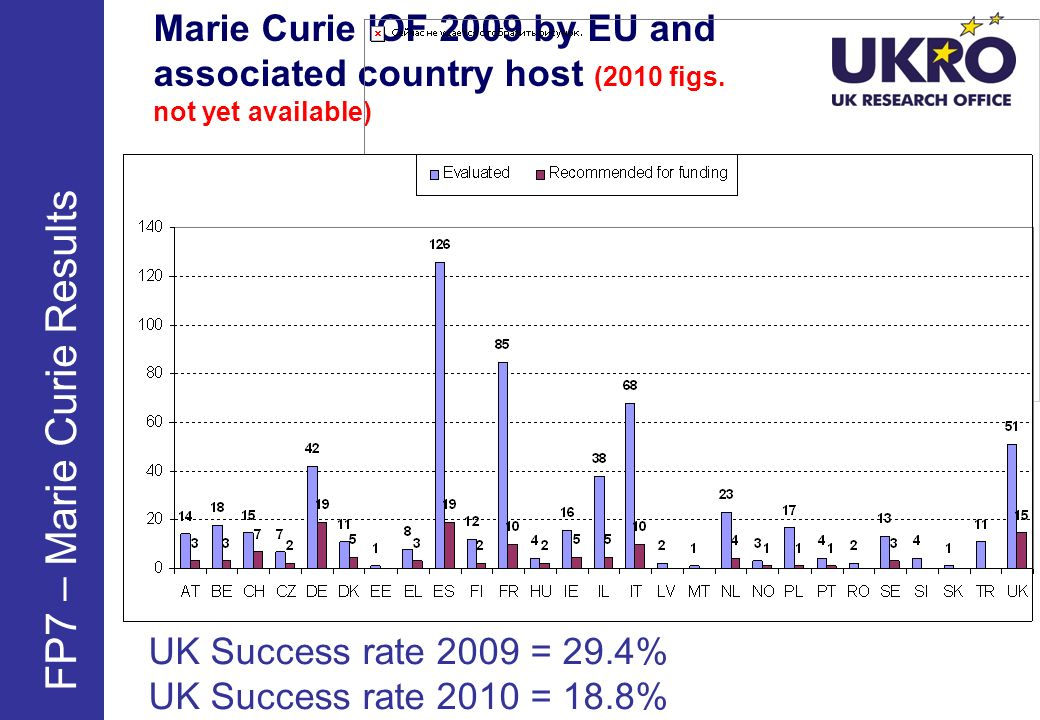 Marie Curie IOF 2009 by EU and associated country host (2010 figs.