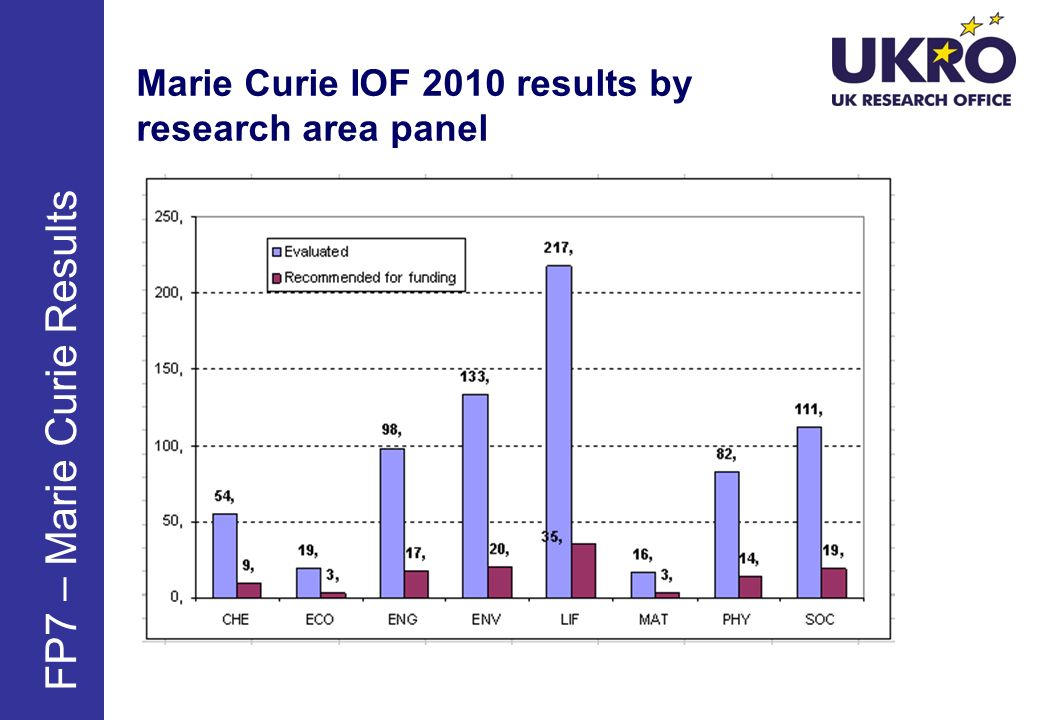 Marie Curie IOF 2010 results by research area panel FP7 – Marie Curie Results