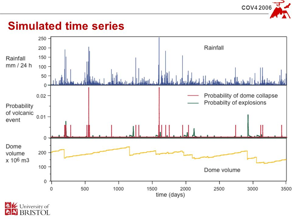 COV4 2006 Simulated time series