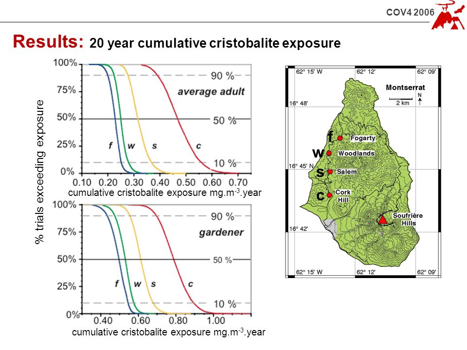 COV4 2006 Results: 20 year cumulative cristobalite exposure % trials exceeding exposure cumulative cristobalite exposure mg.m -3.year c w f s