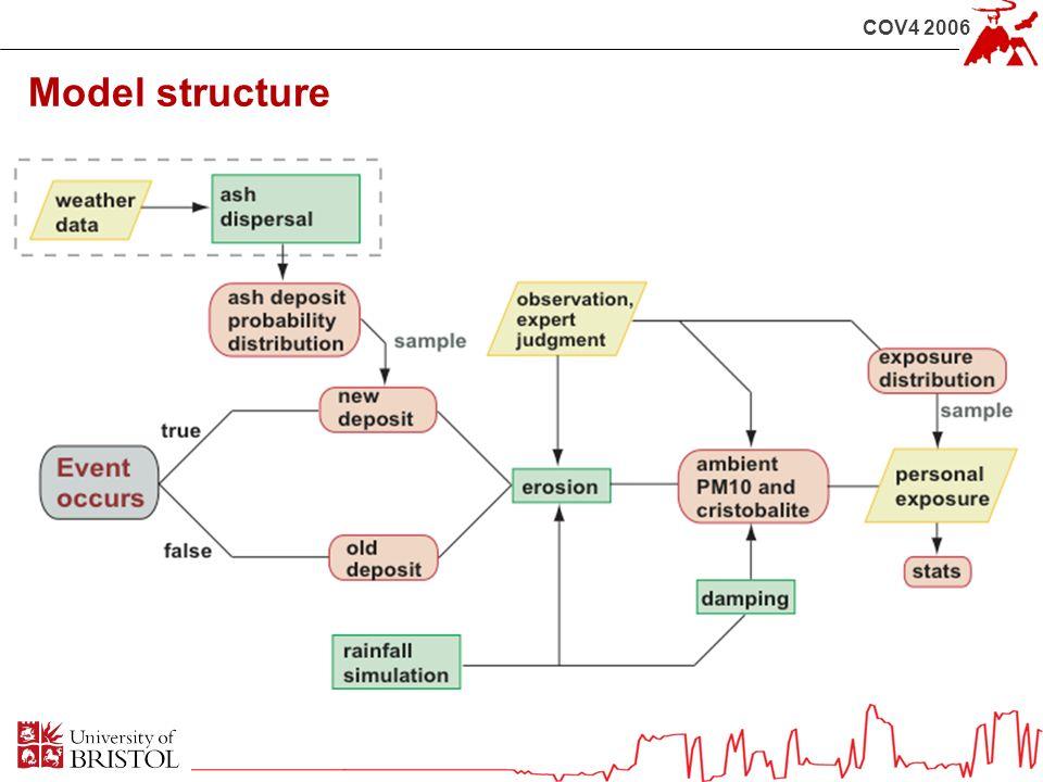 COV4 2006 Model structure
