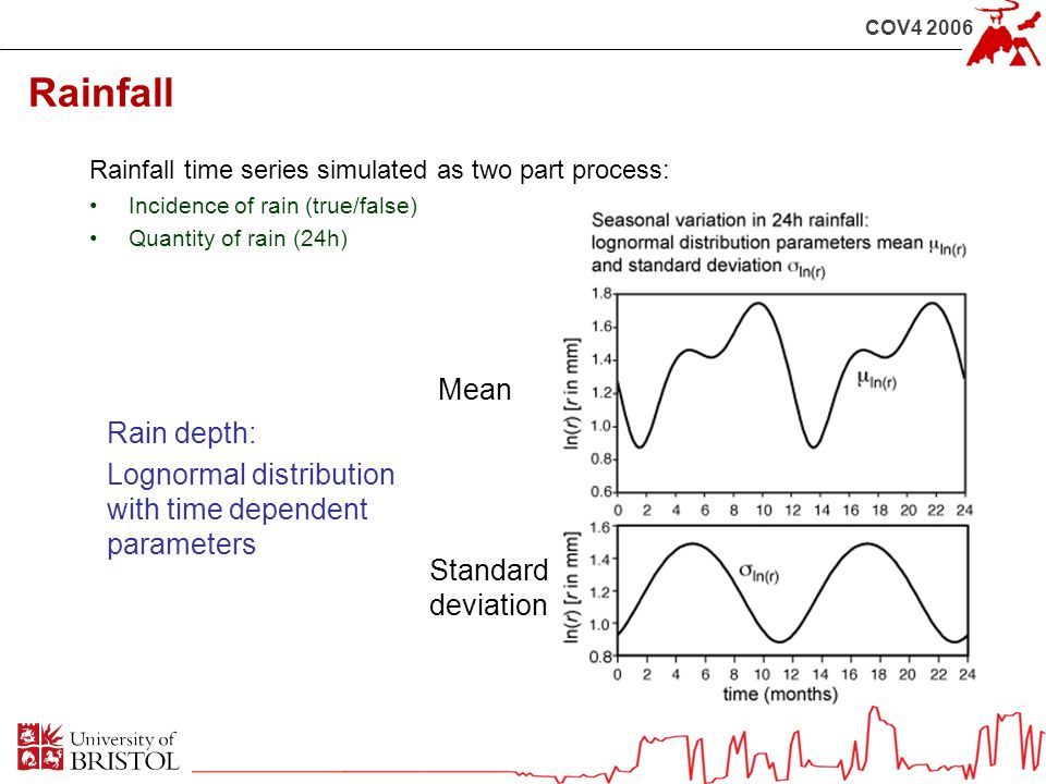 COV4 2006 Rainfall Rainfall time series simulated as two part process: Incidence of rain (true/false) Quantity of rain (24h) Mean Standard deviation Rain depth: Lognormal distribution with time dependent parameters