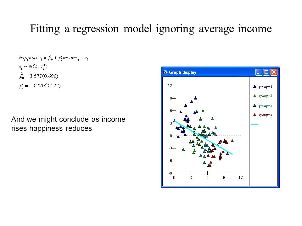 Fitting a regression model ignoring average income And we might conclude as income rises happiness reduces