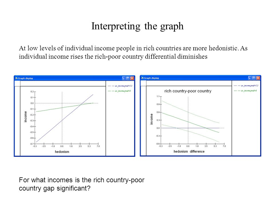 Interpreting the graph At low levels of individual income people in rich countries are more hedonistic.