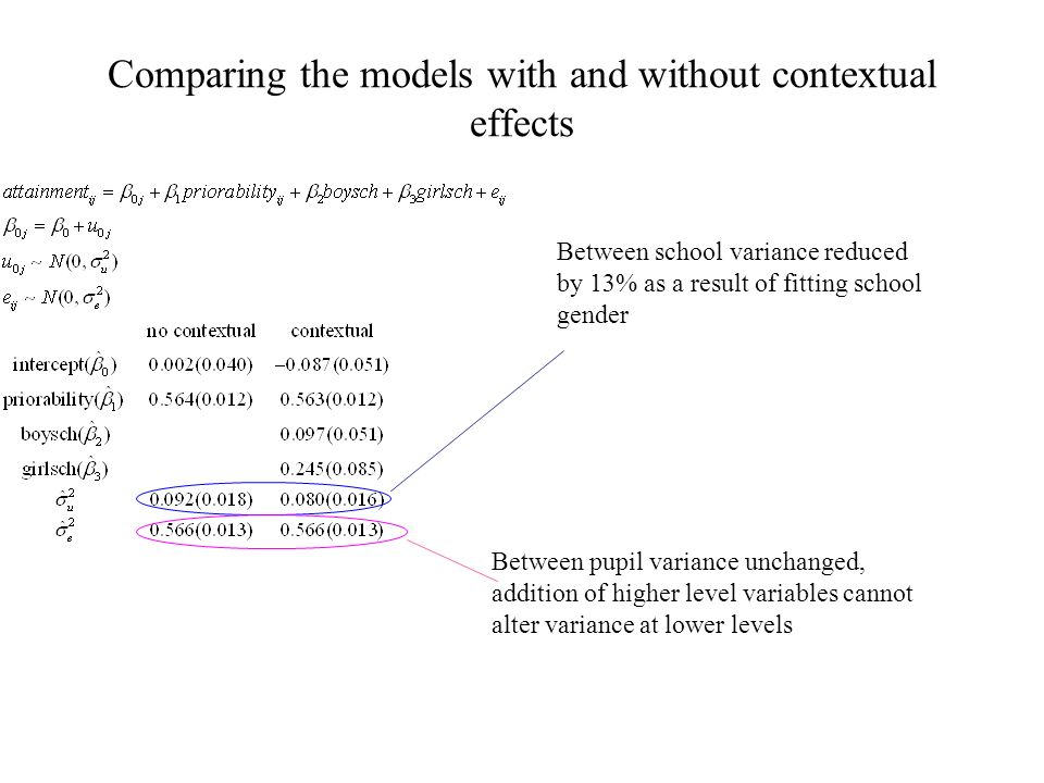 Comparing the models with and without contextual effects Between school variance reduced by 13% as a result of fitting school gender Between pupil variance unchanged, addition of higher level variables cannot alter variance at lower levels