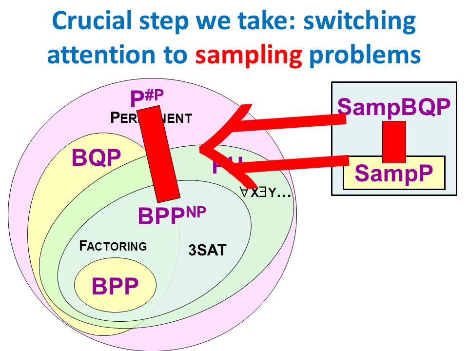 Crucial step we take: switching attention to sampling problems BQP P #P BPP BPP NP PH F ACTORING P ERMANENT 3SAT X Y … SampP SampBQP
