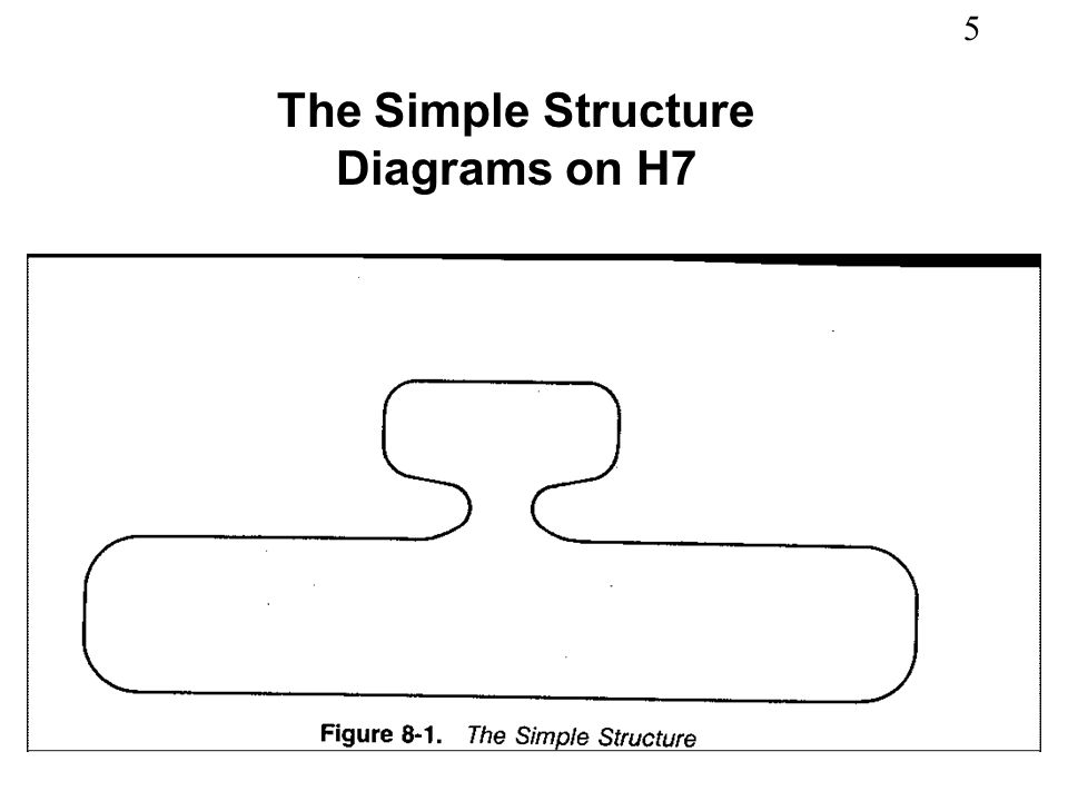 5 The Simple Structure Diagrams on H7