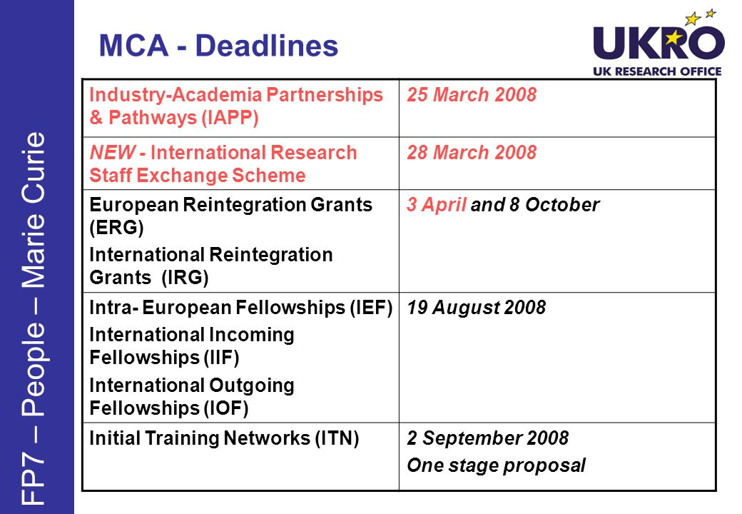 MCA - Deadlines Industry-Academia Partnerships & Pathways (IAPP) 25 March 2008 NEW - International Research Staff Exchange Scheme 28 March 2008 European Reintegration Grants (ERG) International Reintegration Grants (IRG) 3 April and 8 October Intra- European Fellowships (IEF) International Incoming Fellowships (IIF) International Outgoing Fellowships (IOF) 19 August 2008 Initial Training Networks (ITN)2 September 2008 One stage proposal FP7 – People – Marie Curie