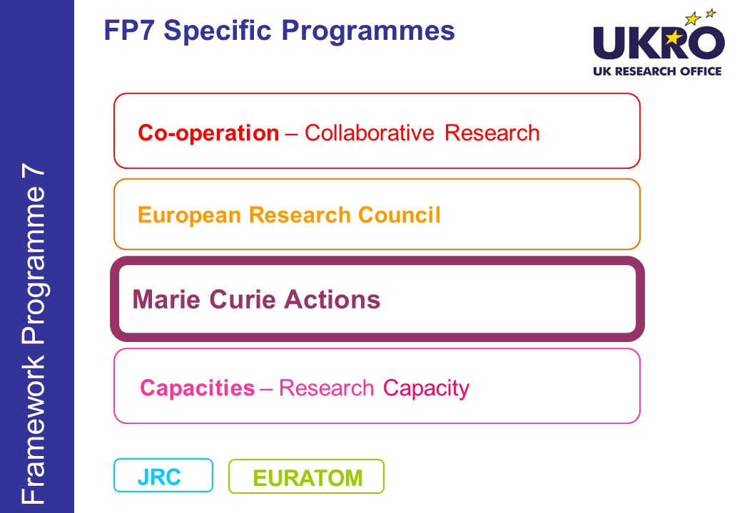 http://www.ukro.ac.uk Additional information UK NCP for Marie Curie Cecilie Hansen Nicholas Harrap mariecurie-uk@bbsrc.ac.uk mariecurie-uk@bbsrc.ac.uk