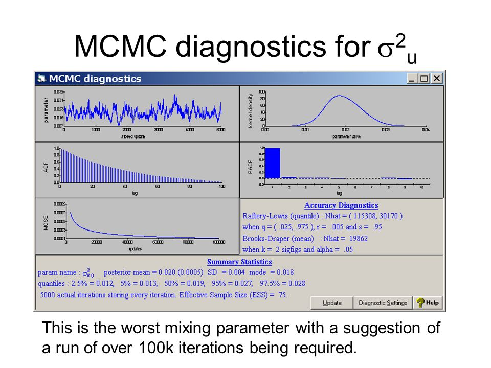 MCMC diagnostics for 2 u This is the worst mixing parameter with a suggestion of a run of over 100k iterations being required.