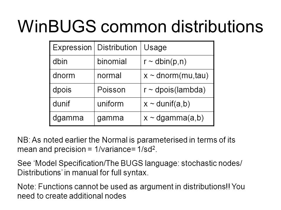 WinBUGS common distributions ExpressionDistributionUsage dbinbinomialr ~ dbin(p,n) dnormnormalx ~ dnorm(mu,tau) dpoisPoissonr ~ dpois(lambda) dunifuni