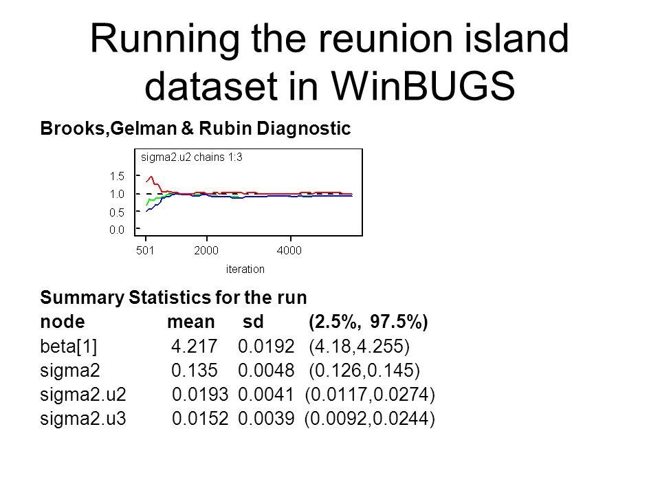 Running the reunion island dataset in WinBUGS Brooks,Gelman & Rubin Diagnostic Summary Statistics for the run node mean sd (2.5%,97.5%) beta[1] 4.2170
