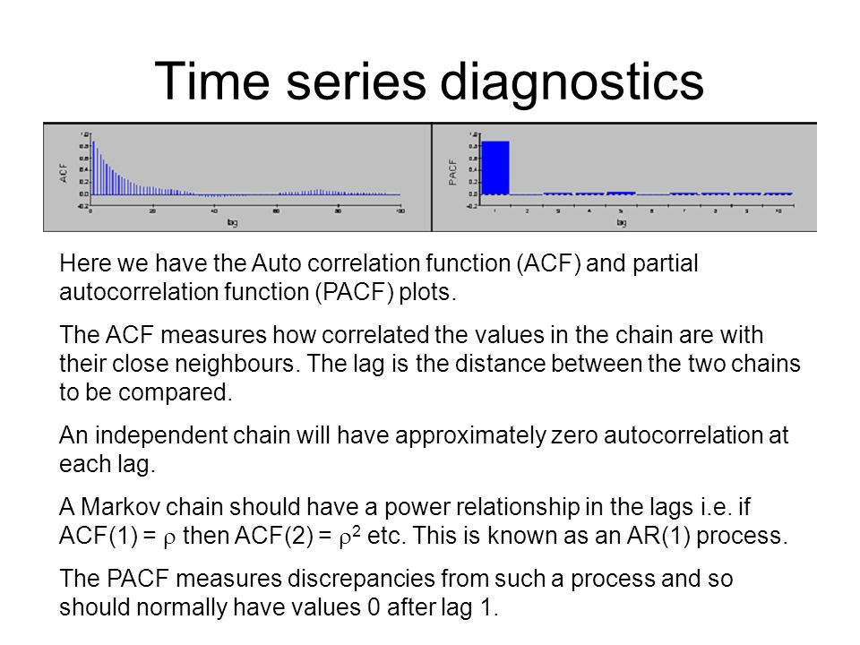 Time series diagnostics Here we have the Auto correlation function (ACF) and partial autocorrelation function (PACF) plots. The ACF measures how corre