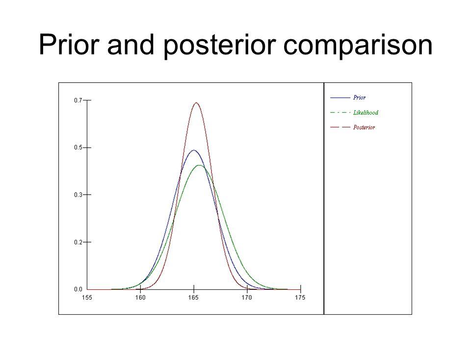 Prior and posterior comparison