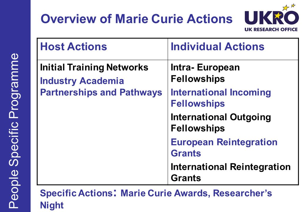 Overview of Marie Curie Actions People Specific Programme Host ActionsIndividual Actions Initial Training Networks Industry Academia Partnerships and Pathways Intra- European Fellowships International Incoming Fellowships International Outgoing Fellowships European Reintegration Grants International Reintegration Grants Specific Actions : Marie Curie Awards, Researchers Night