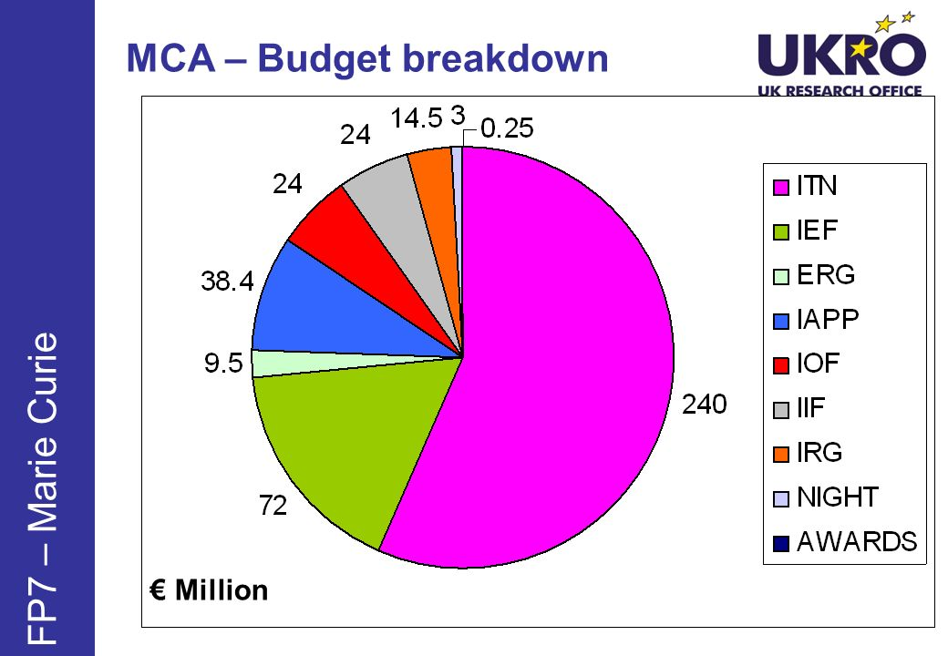 MCA – Budget breakdown Million FP7 – Marie Curie