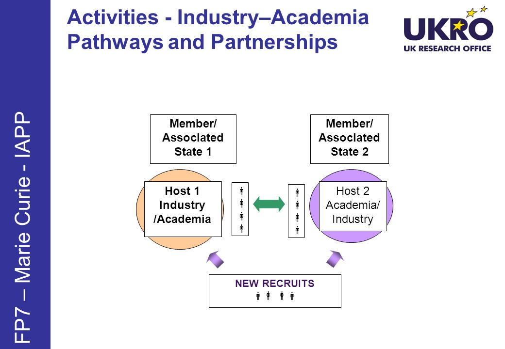 Activities - Industry–Academia Pathways and Partnerships NEW RECRUITS Host 1 Industry /Academia Host 2 Academia/ Industry Member/ Associated State 1 Member/ Associated State 2 FP7 – Marie Curie - IAPP