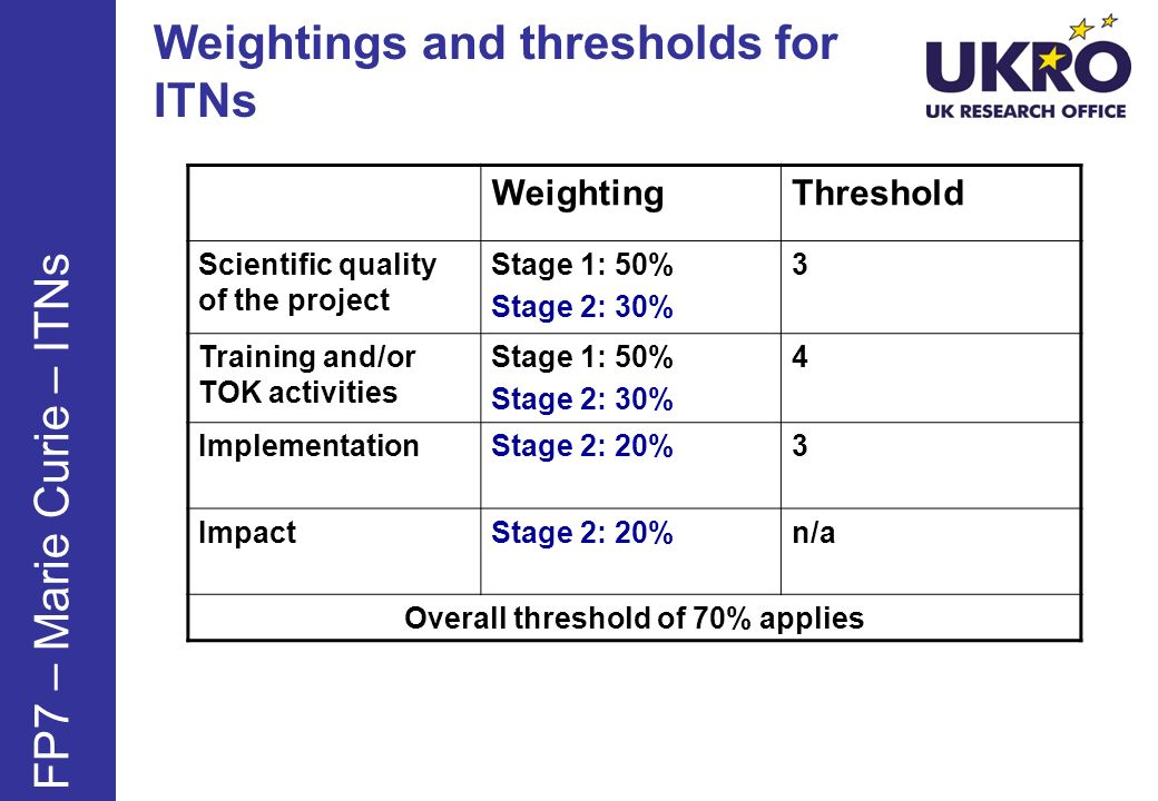 Weightings and thresholds for ITNs WeightingThreshold Scientific quality of the project Stage 1: 50% Stage 2: 30% 3 Training and/or TOK activities Stage 1: 50% Stage 2: 30% 4 ImplementationStage 2: 20%3 ImpactStage 2: 20%n/a Overall threshold of 70% applies FP7 – Marie Curie – ITNs