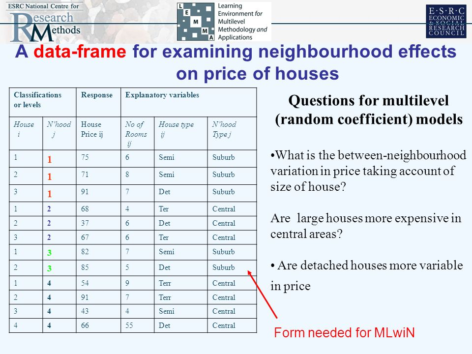 A data-frame for examining neighbourhood effects on price of houses Classifications or levels ResponseExplanatory variables House i Nhood j House Pric