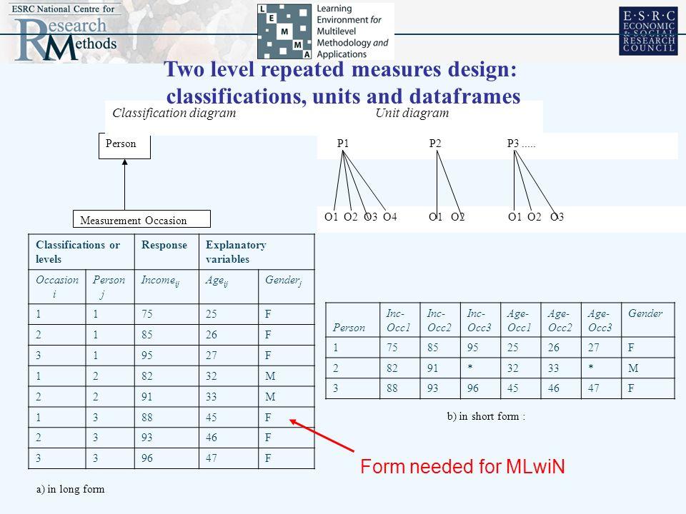 P1 P2 P3..... O1 O2 O3 O4 O1 O2 O1 O2 O3 Person Measurement Occasion Classification diagram Unit diagram Two level repeated measures design: classific