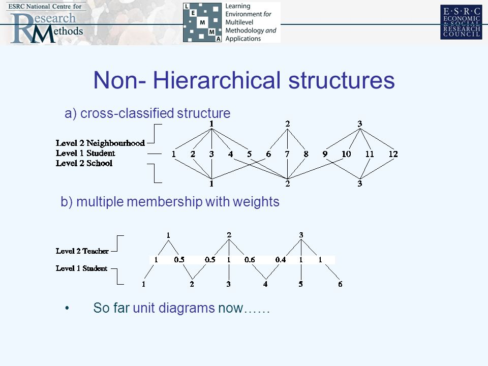 So far unit diagrams now…… b) multiple membership with weights a) cross-classified structure Non- Hierarchical structures
