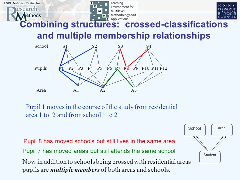 School S1 S2 S3 S4 Pupils P1 P2 P3 P4 P5 P6 P7 P8 P9 P10 P11 P12 Area A1 A2 A3 Combining structures: crossed-classifications and multiple membership r