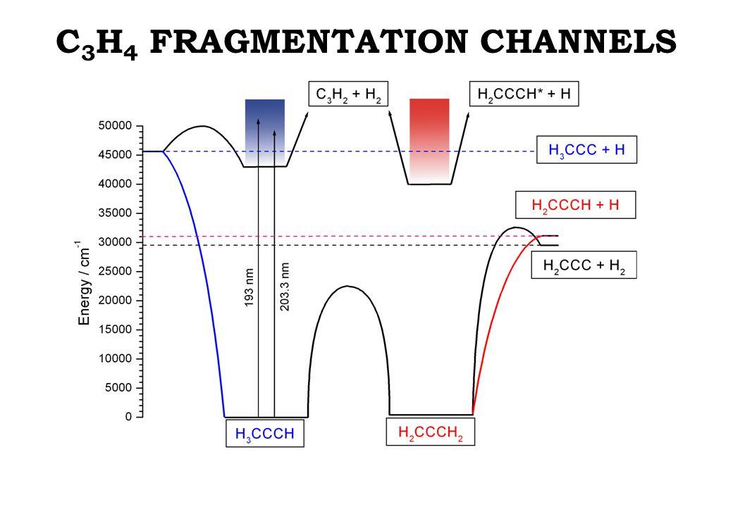 C 3 H 4 FRAGMENTATION CHANNELS