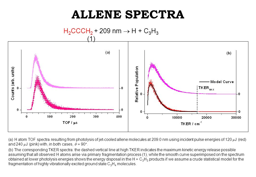 ALLENE SPECTRA H 2 CCCH 2 + 209 nm H + C 3 H 3 (1) (a) H atom TOF spectra resulting from photolysis of jet-cooled allene molecules at 209.0 nm using incident pulse energies of 120 J (red) and 240 J (pink) with, in both cases, = 90.