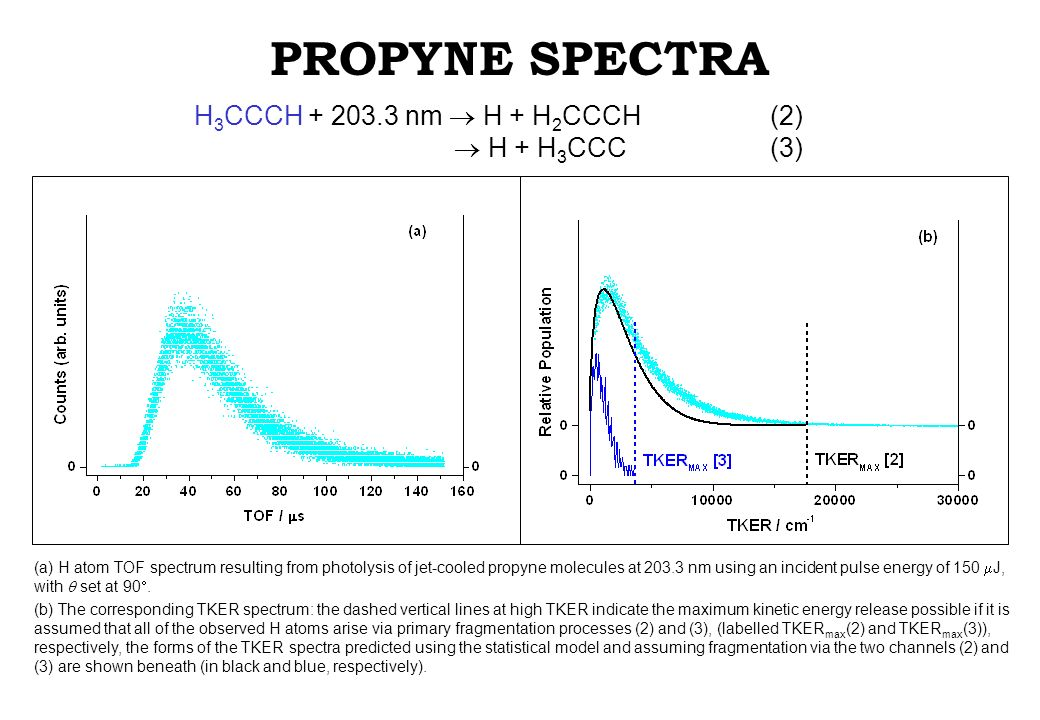 PROPYNE SPECTRA H 3 CCCH + 203.3 nm H + H 2 CCCH (2) H + H 3 CCC (3) (a) H atom TOF spectrum resulting from photolysis of jet-cooled propyne molecules at 203.3 nm using an incident pulse energy of 150 J, with set at 90.