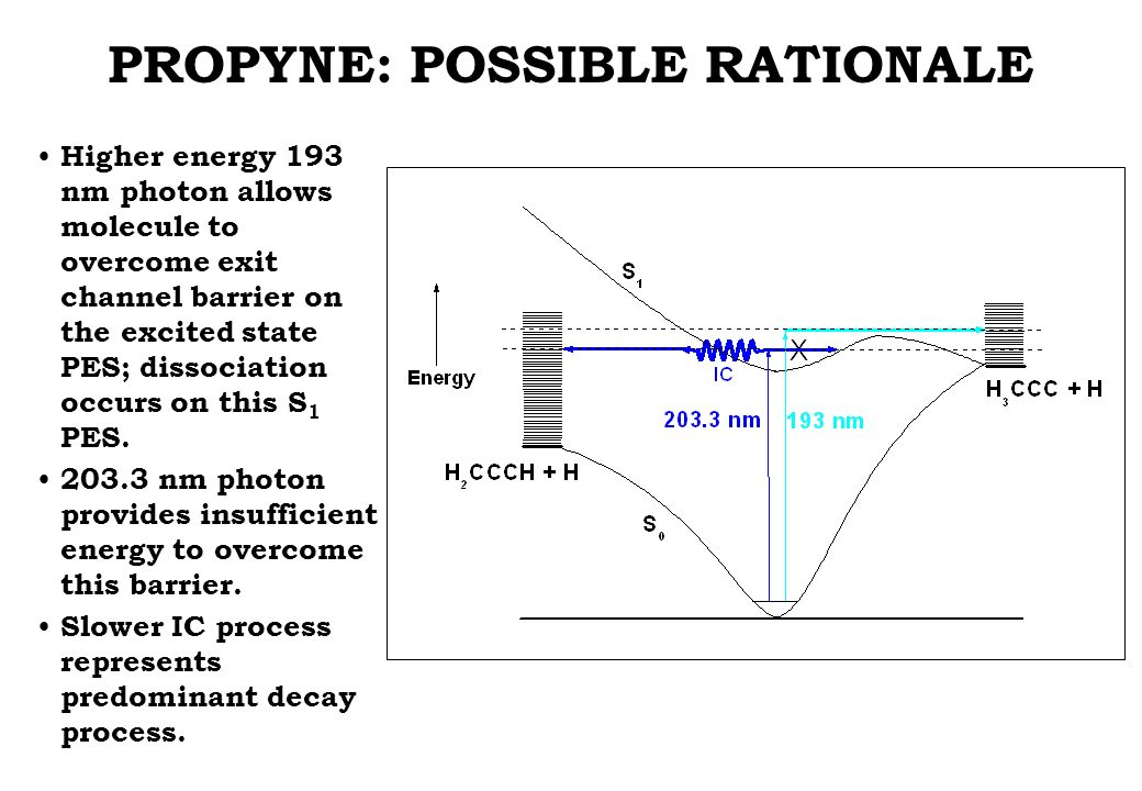 PROPYNE: POSSIBLE RATIONALE Higher energy 193 nm photon allows molecule to overcome exit channel barrier on the excited state PES; dissociation occurs on this S 1 PES.