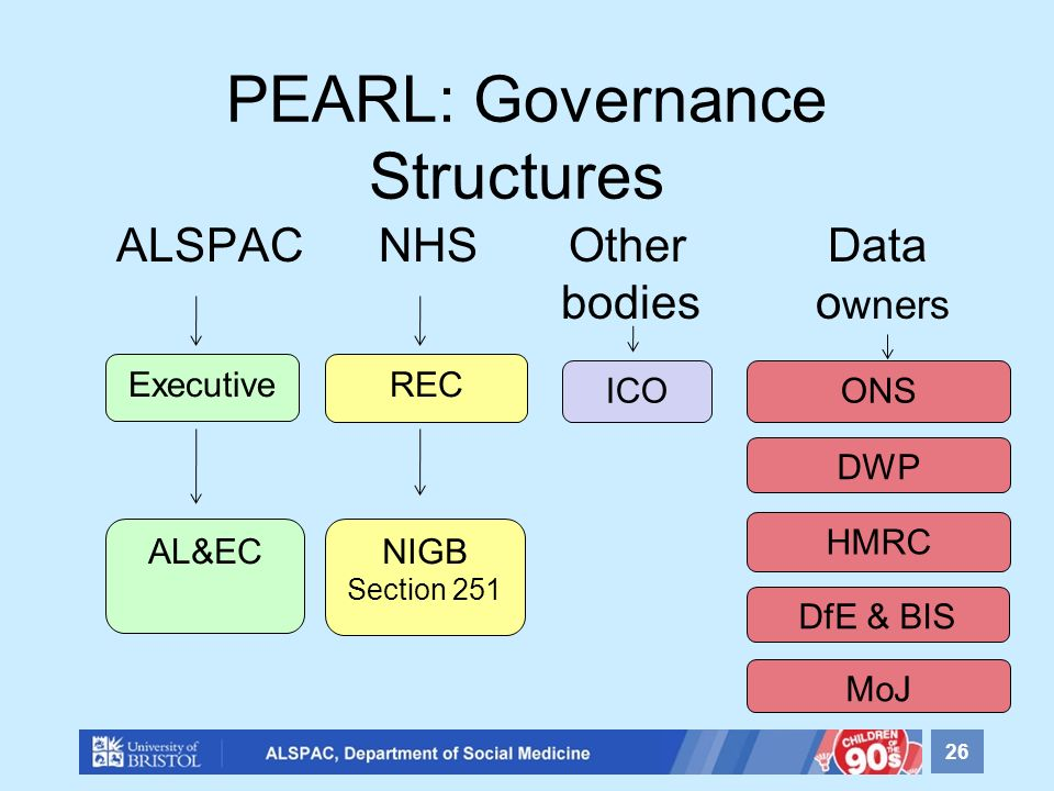 PEARL: Governance Structures 26 ALSPAC NHS Other Data bodies o wners Executive NIGB Section 251 REC AL&EC ICOONS DWP DfE & BIS HMRC MoJ