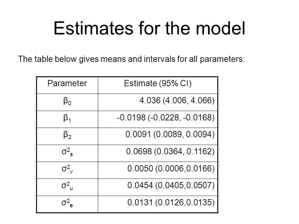 Estimates for the model The table below gives means and intervals for all parameters: ParameterEstimate (95% CI) β0β0 4.036 (4.006, 4.066) β1β1 -0.019